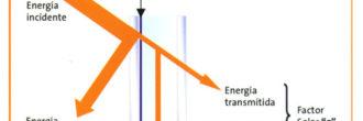 El factor solar del vidrio