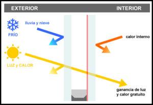 que es el factor solar del vidrio